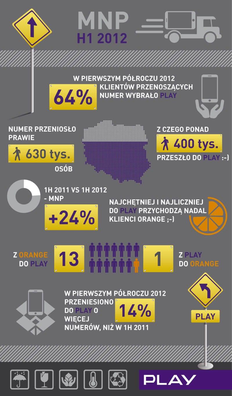 infografika_mnp_1H_2012_Play
