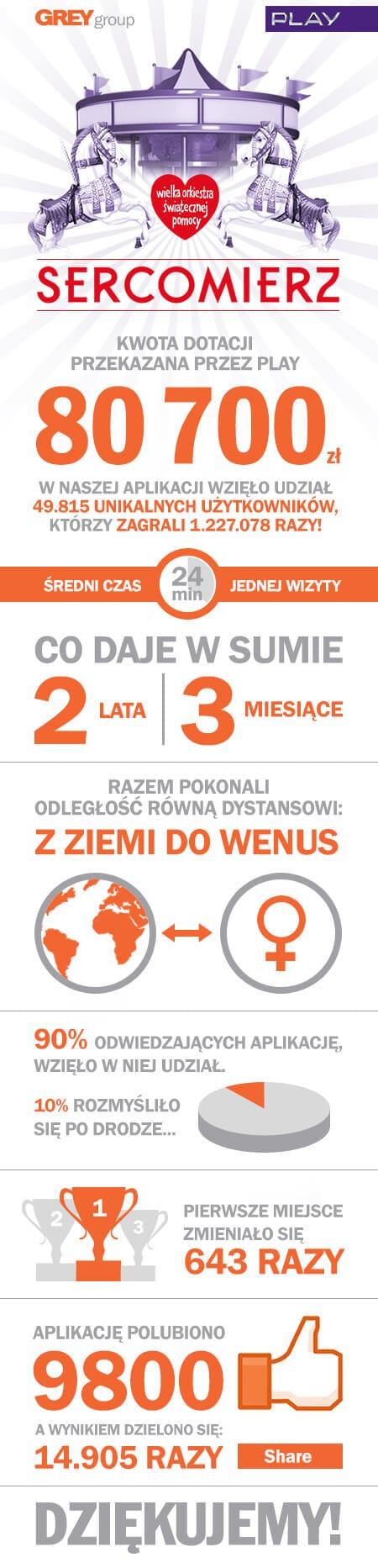 infografika_sercomierz