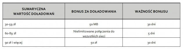 Tabela Zbieraj bonusy