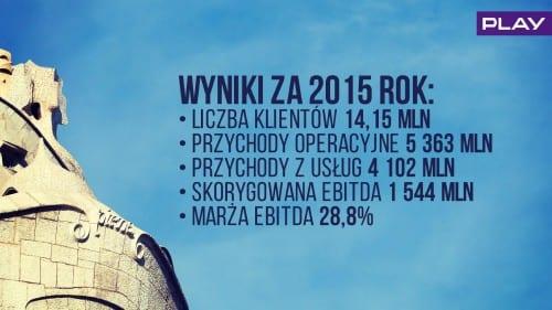 Wyniki PLAY 2015 PL (9)