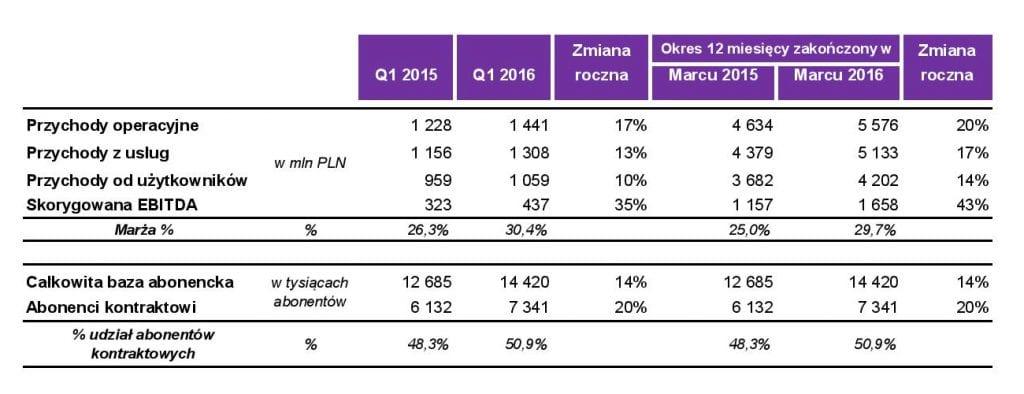 Tabela wyniki Q1 2016