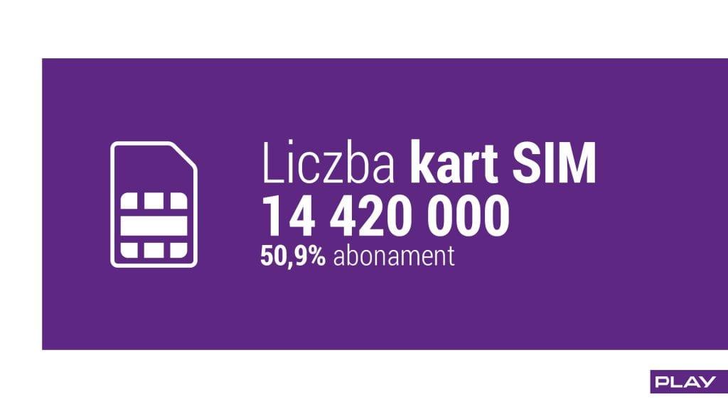 liczba SIM za Q1 2016