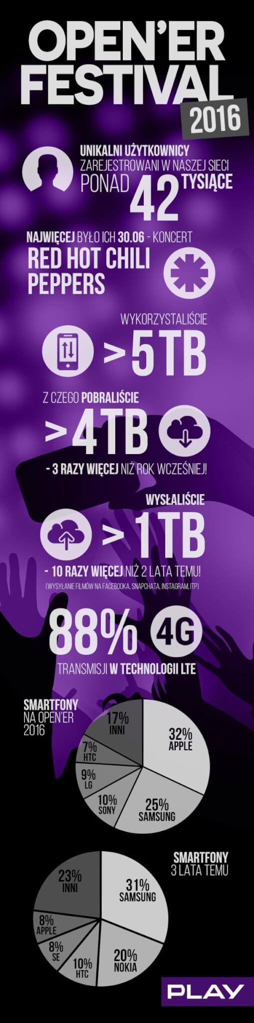 Festival Open'er Gdynia infografika sieć