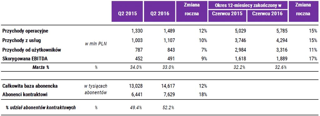 Wyniki Q2 2016 tabela