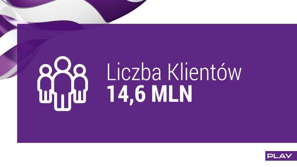 wyniki play q2 2016 liczba klientów 14,6 MLN