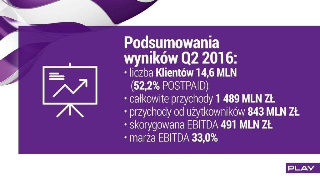wyniki play q2 2016 podsumowanie