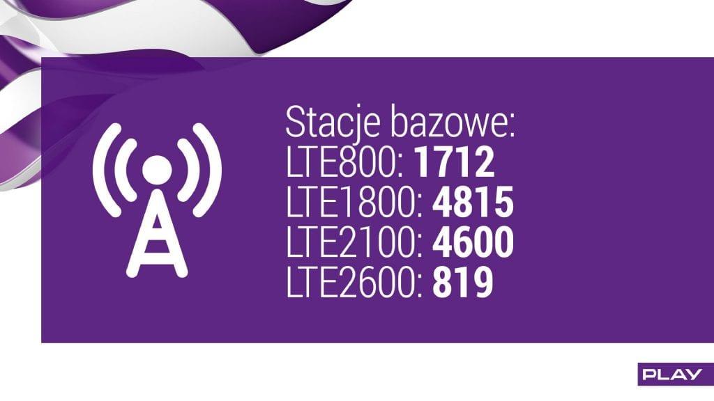 wyniki play q2 2016 stacje bazowe lte