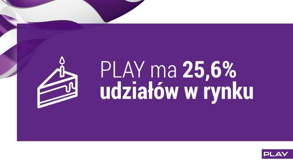 wyniki play q2 2016 udział w rynku
