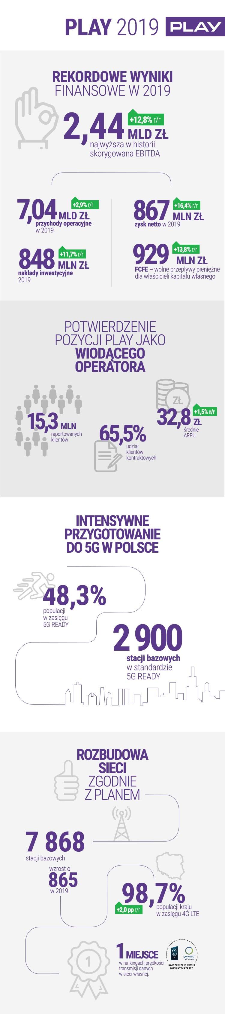 Infografika PLAY wyniki finansowe Q4 i FY 2019